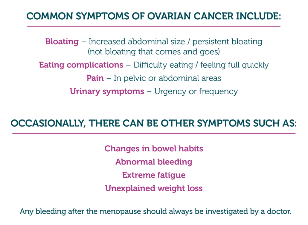 World Ovarian Cancer Day Haven Pharmacy